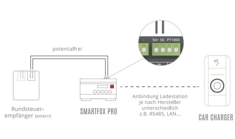 Smartfox-Charge-Stop-Wallbox-Rundsteuersignal