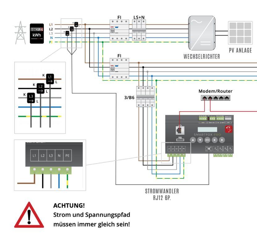 Smartfox-Energiemanger-Installation