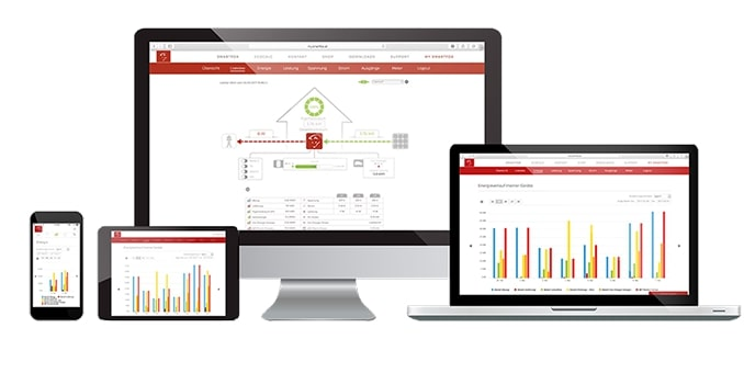 smartfox monitoring