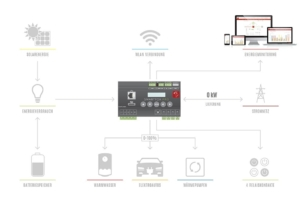 Smartfox Diagramm