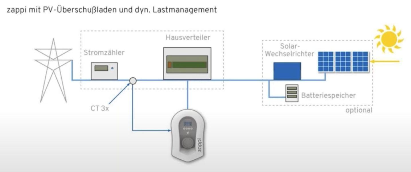 myenergi-zappi-Wallbox-Installaltion-2