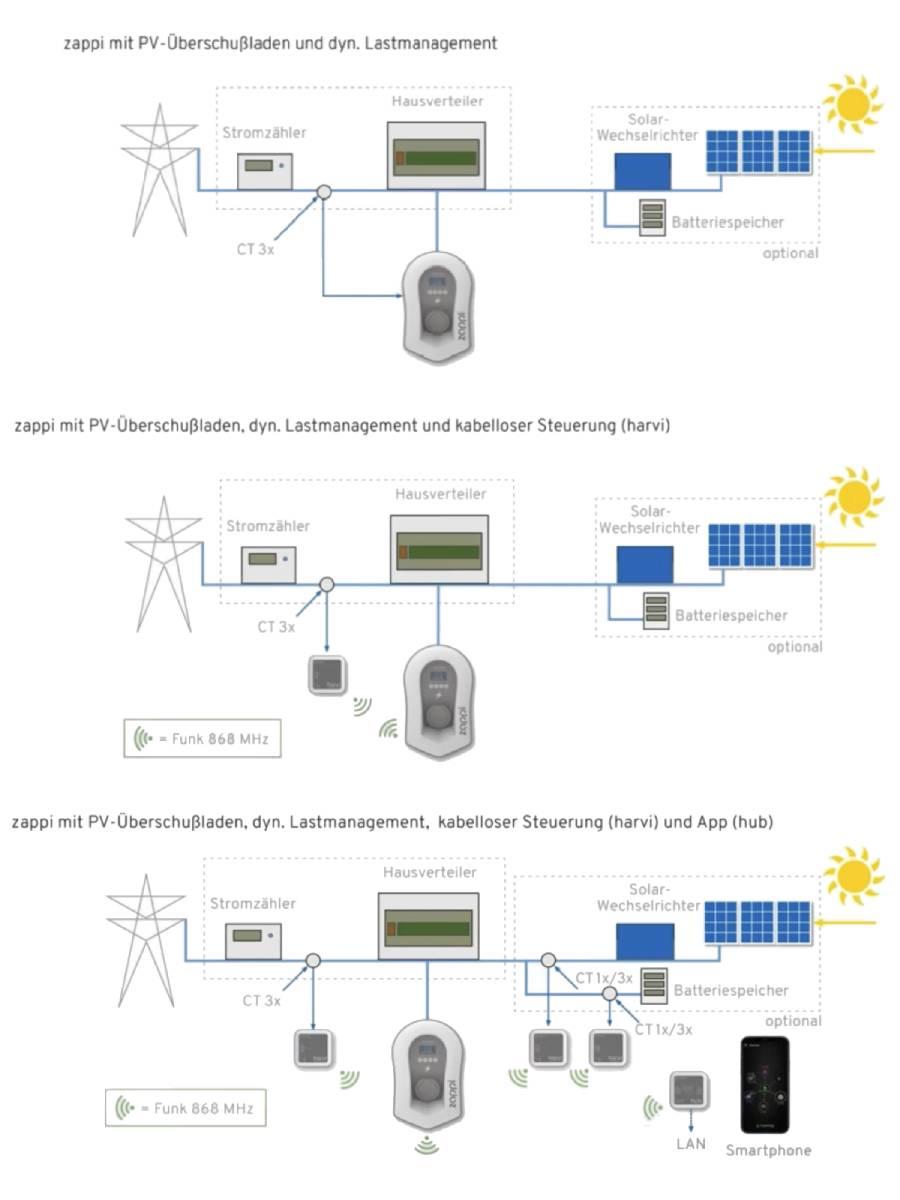myenergi-zappi-Wallbox-Installaltion-5